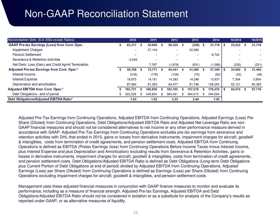 measure derived in accordance with GAAP.