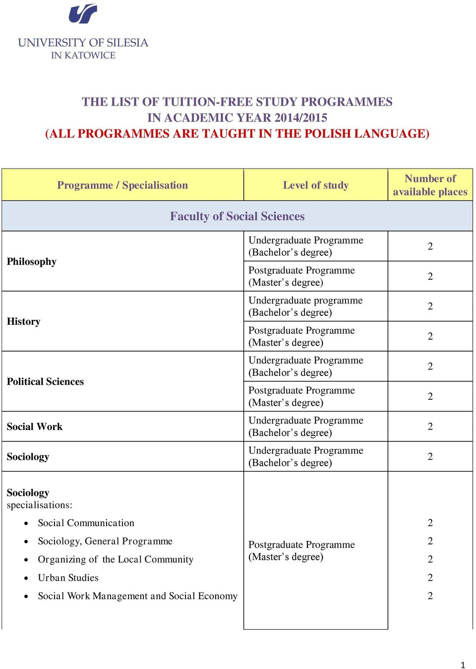 Social Work Sociology Faculty of Social Sciences Undergraduate programme Sociology Social Communication