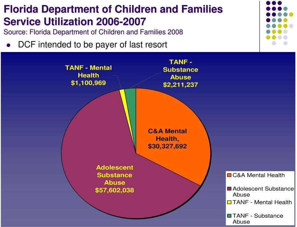 Health $1,100,969 TANF - Substance Abuse $2,211,237 C&A Mental Health, $30,327,692 Adolescent