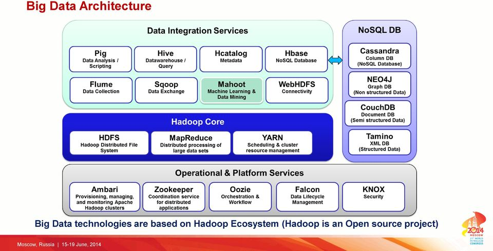 based on Hadoop Ecosystem