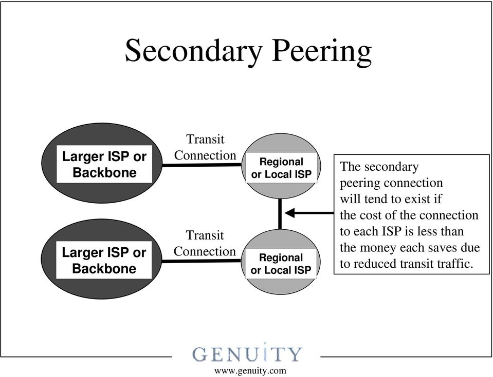 The secondary peering connection will tend to exist if the cost of the