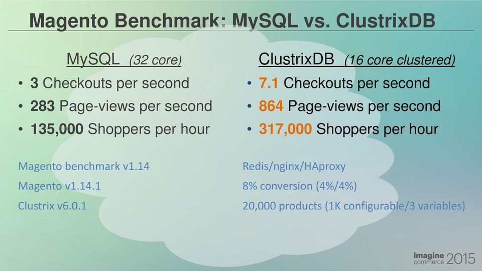 per hour ClustrixDB (16 core clustered) 7.