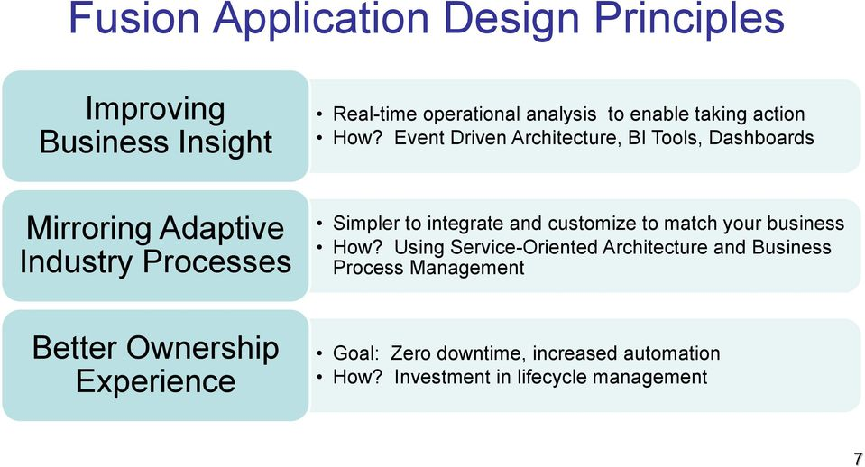 Event Driven Architecture, BI Tools, Dashboards Mirroring Adaptive Industry Processes Simpler to integrate and
