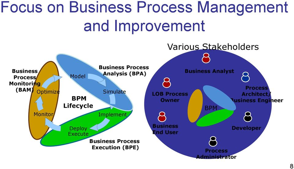 Simulate Implement LOB Process Owner Business Analyst BPM Process Architect/ Business