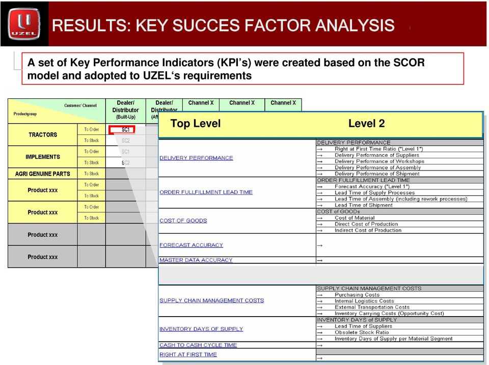 created based on the SCOR model and