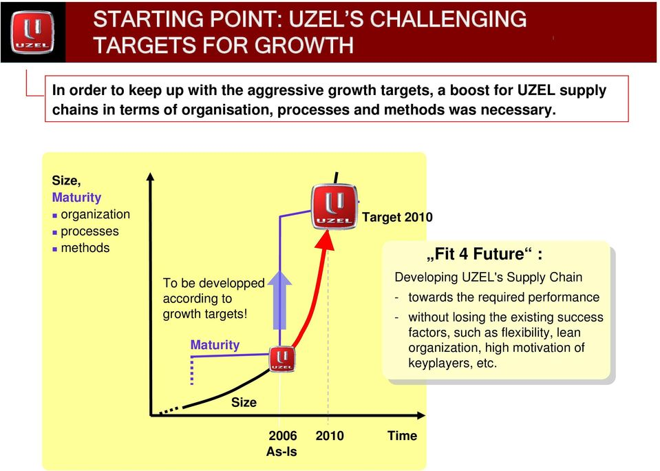 Size, Maturity organization processes methods To be developped according to growth targets!