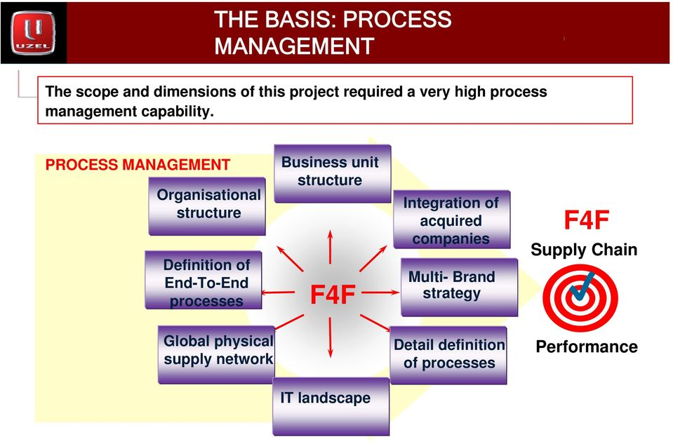 PROCESS MANAGEMENT Organisational structure Definition of End-To-End processes Business unit