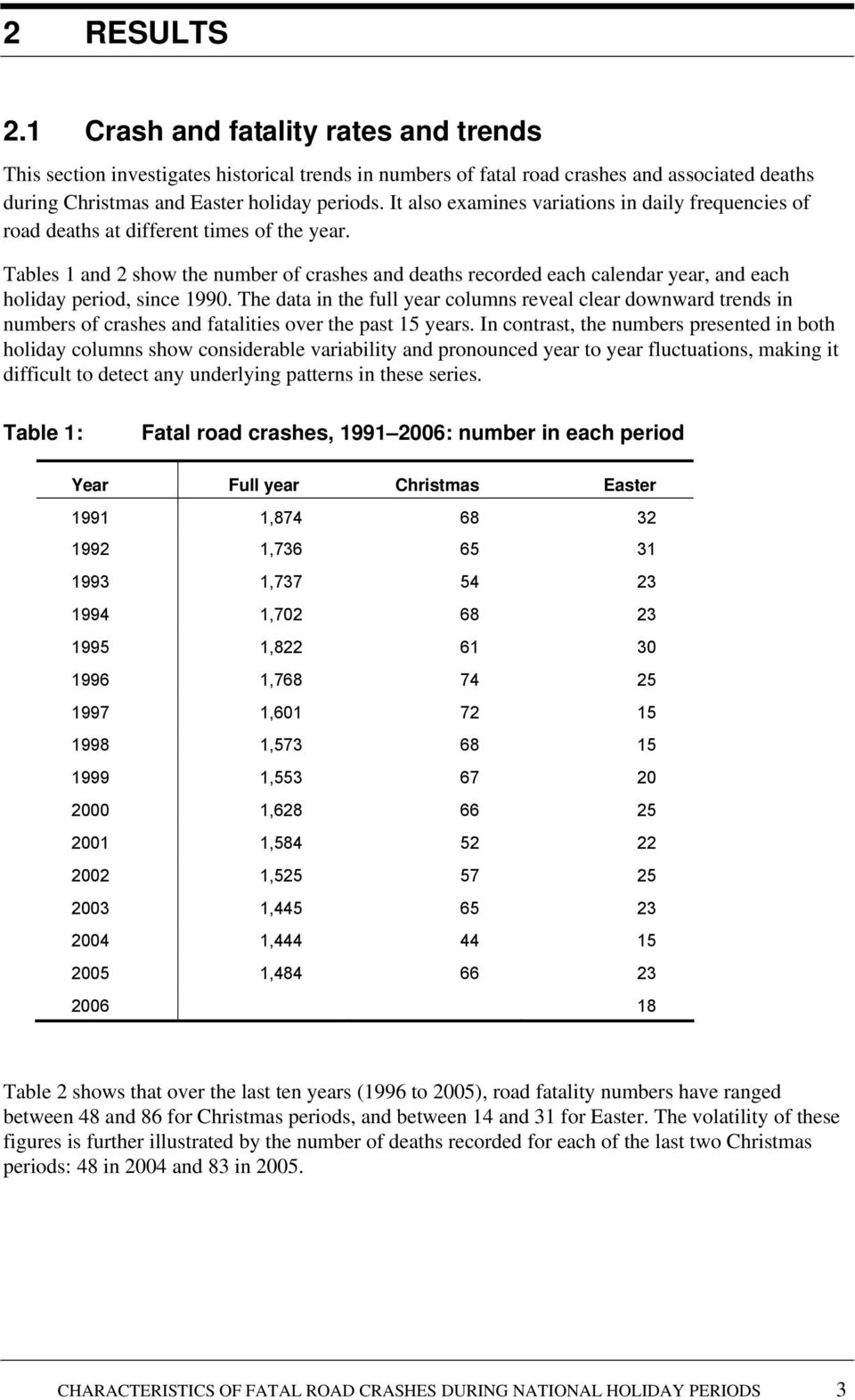 Tables 1 and 2 show the number of crashes and deaths recorded each calendar year, and each holiday period, since 1990.