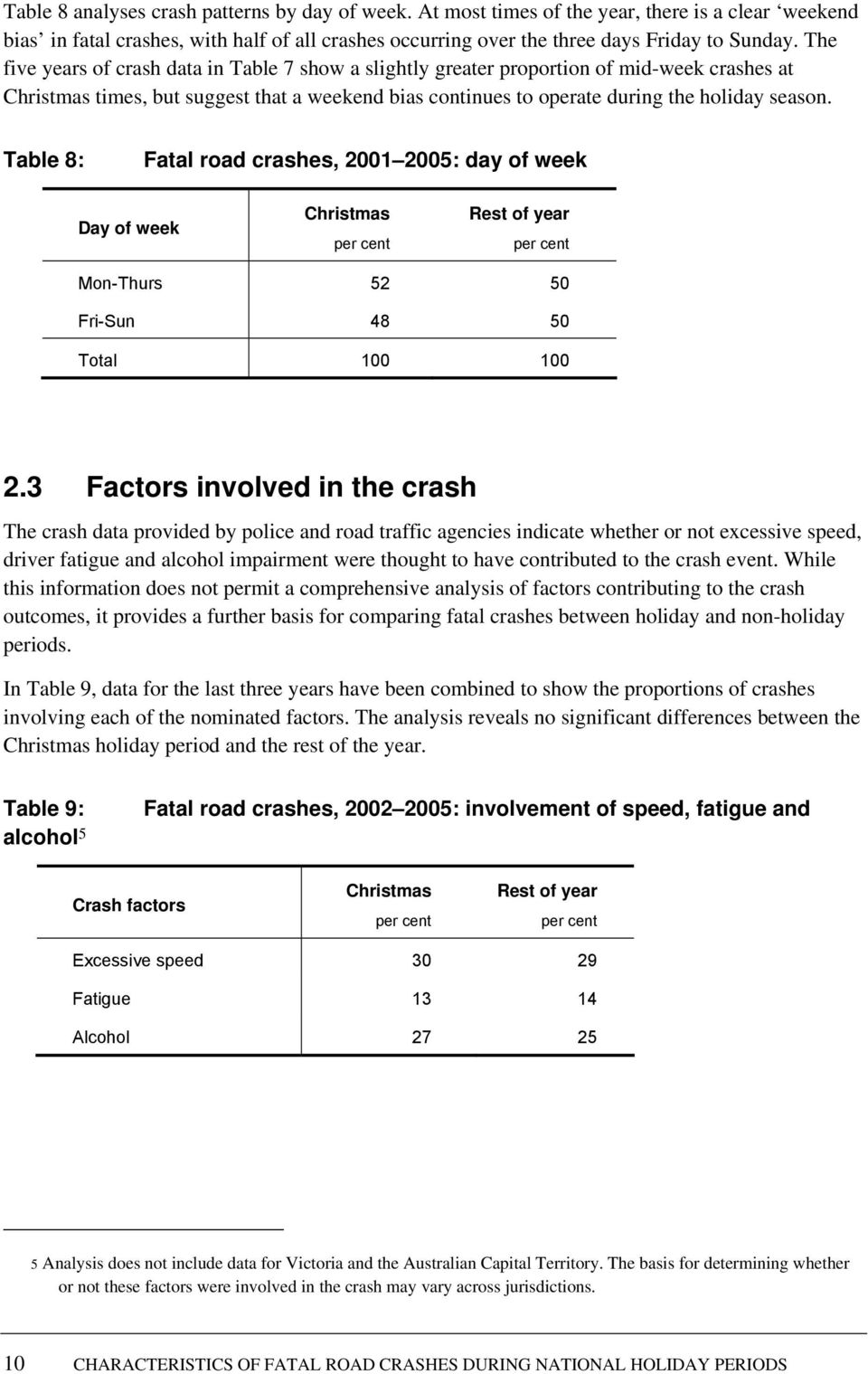 Table 8: Fatal road crashes, 2001 2005: day of week Day of week Christmas Rest of year Mon-Thurs 52 50 Fri-Sun 48 50 Total 100 100 2.