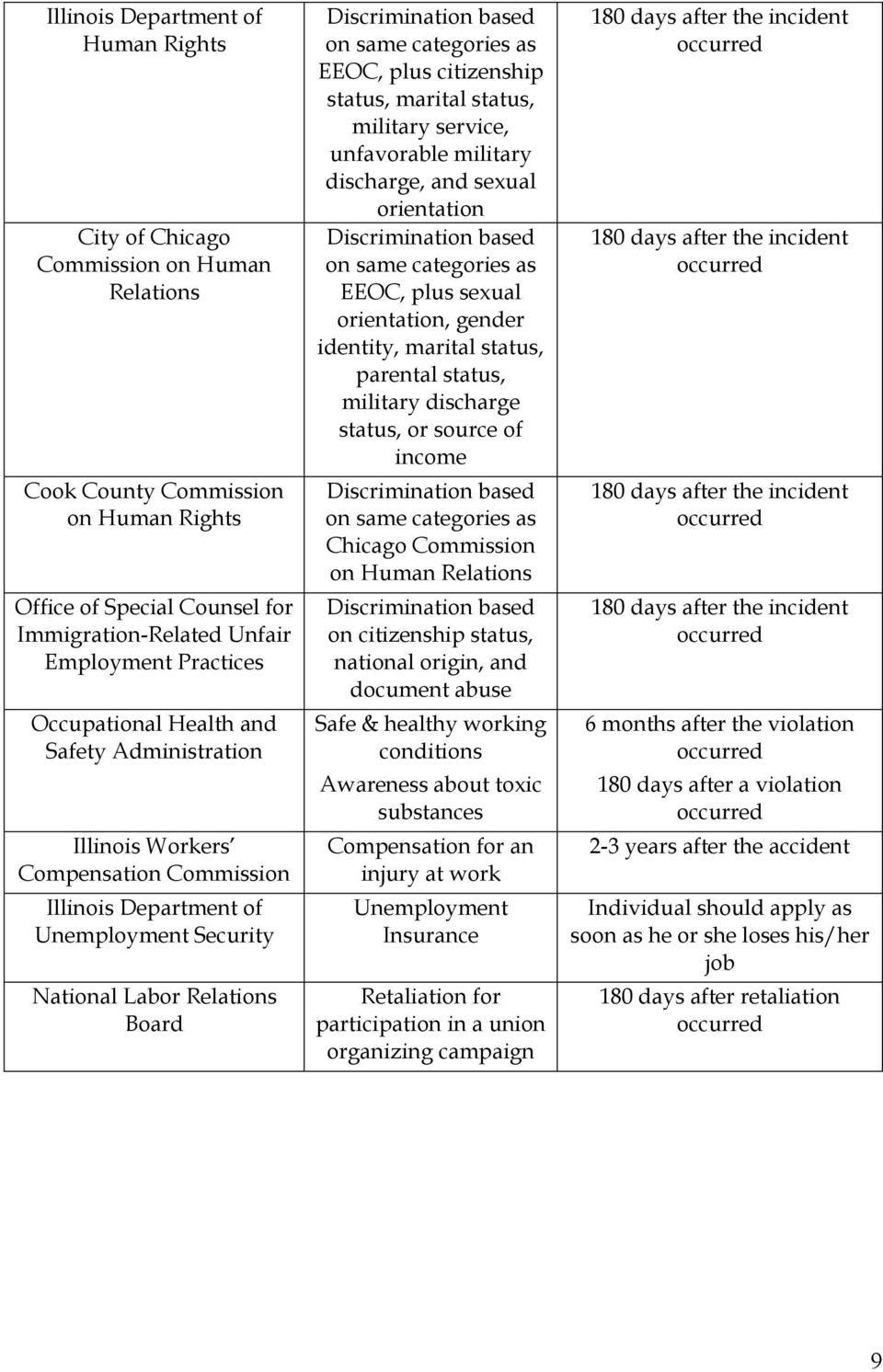 categories as EEOC, plus citizenship status, marital status, military service, unfavorable military discharge, and sexual orientation Discrimination based on same categories as EEOC, plus sexual