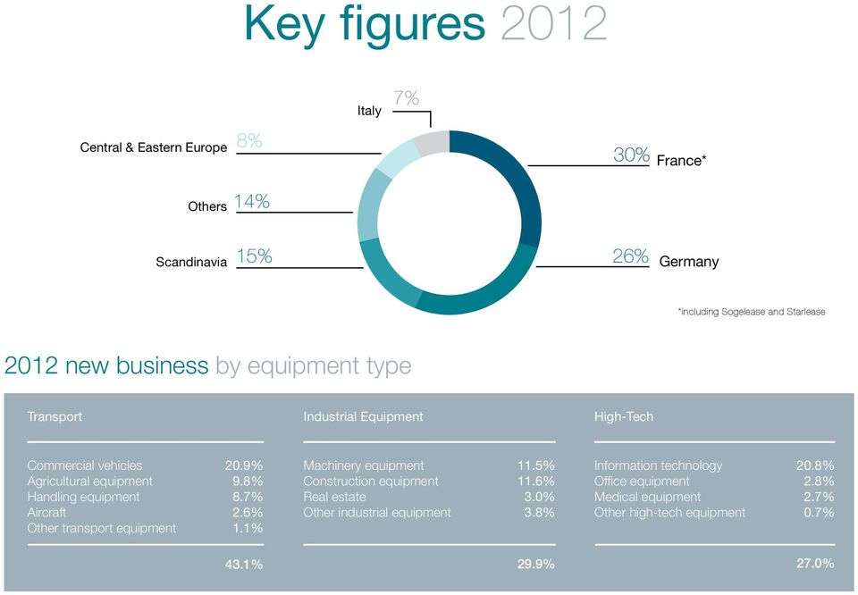Aircraft Other transport equipment 20.9% 9.8% 8.7% 2.6% 1.