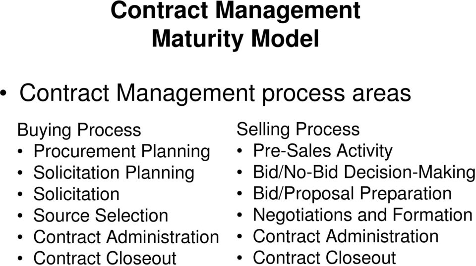 Administration Contract Closeout Selling Process Pre-Sales Activity Bid/No-Bid