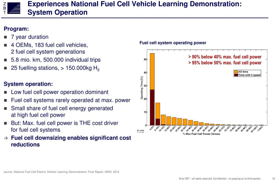 000kg H 2 System operation: Low fuel cell power operation dominant Fuel cell systems rarely operated at max.
