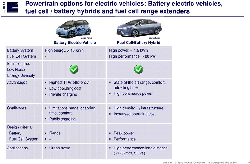 5 kwh High performance, > 80 kw State of the art range, comfort, refuelling time High continuous power source: Toyota Fuel Cell/Battery Hybrid Challenges Design criteria Battery Fuel Cell
