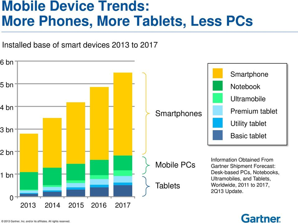 tablet 2 bn 1 bn 0 2013 2014 2015 2016 2017 Mobile PCs Tablets Information Obtained From Gartner