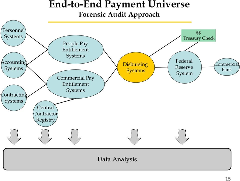 Pay Entitlement Systems Commercial Pay Entitlement Systems Disbursing
