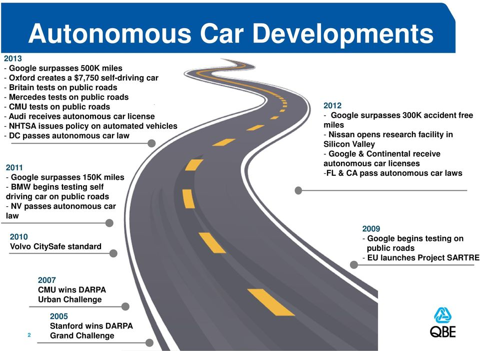 roads - NV passes autonomous car law 2010 Volvo CitySafe standard 2007 CMU wins DARPA Urban Challenge 2012 - Google surpasses 300K accident free miles - Nissan opens research facility in Silicon