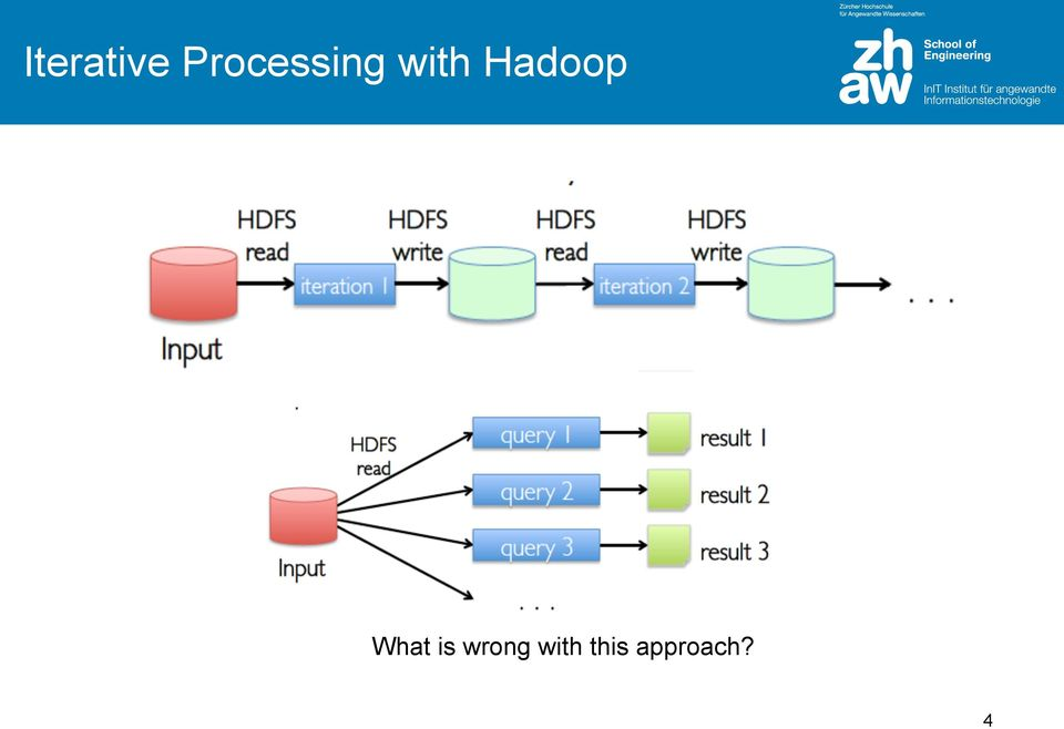 Hadoop What is