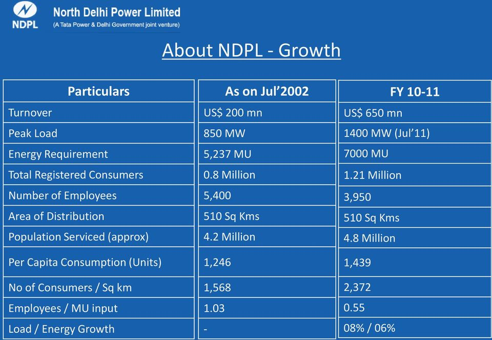 8 Million 5,400 510 Sq Kms 4.2 Million FY 10-11 US$ 650 mn 1400 MW (Jul 11) 7000 MU 1.21 Million 3,950 510 Sq Kms 4.