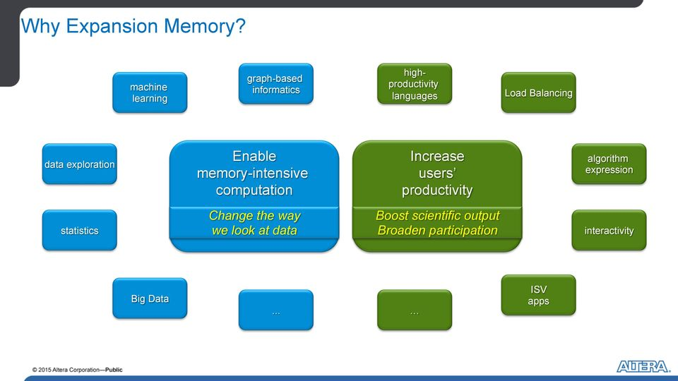 data exploration Enable memory-intensive computation Increase users productivity