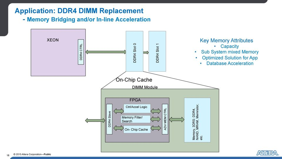 Solution for App Database Acceleration On-Chip Cache DIMM Module FPGA DDR4 Slave Ctrl/Accel