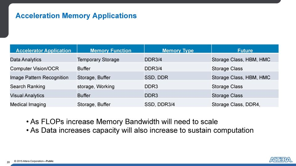 Search Ranking storage, Working DDR3 Storage Class Visual Analytics Buffer DDR3 Storage Class Medical Imaging Storage, Buffer SSD, DDR3/4