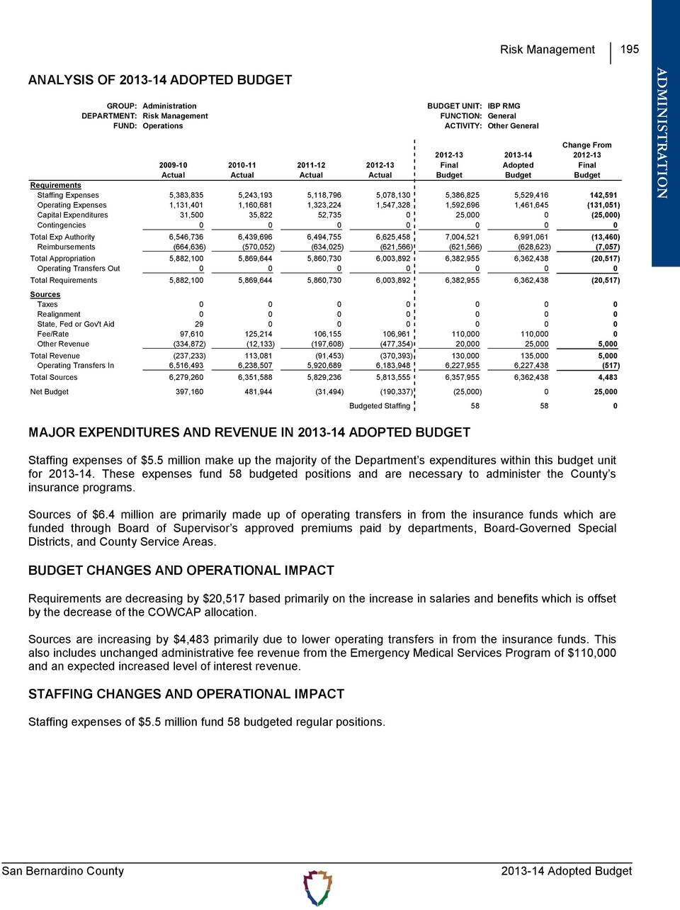 (131,051) Capital Expenditures 31,500 35,822 52,735 0 25,000 0 (25,000) Contingencies 0 0 0 0 0 0 0 Total Exp Authority 6,546,736 6,439,696 6,494,755 6,625,458 7,004,521 6,991,061 (13,460)