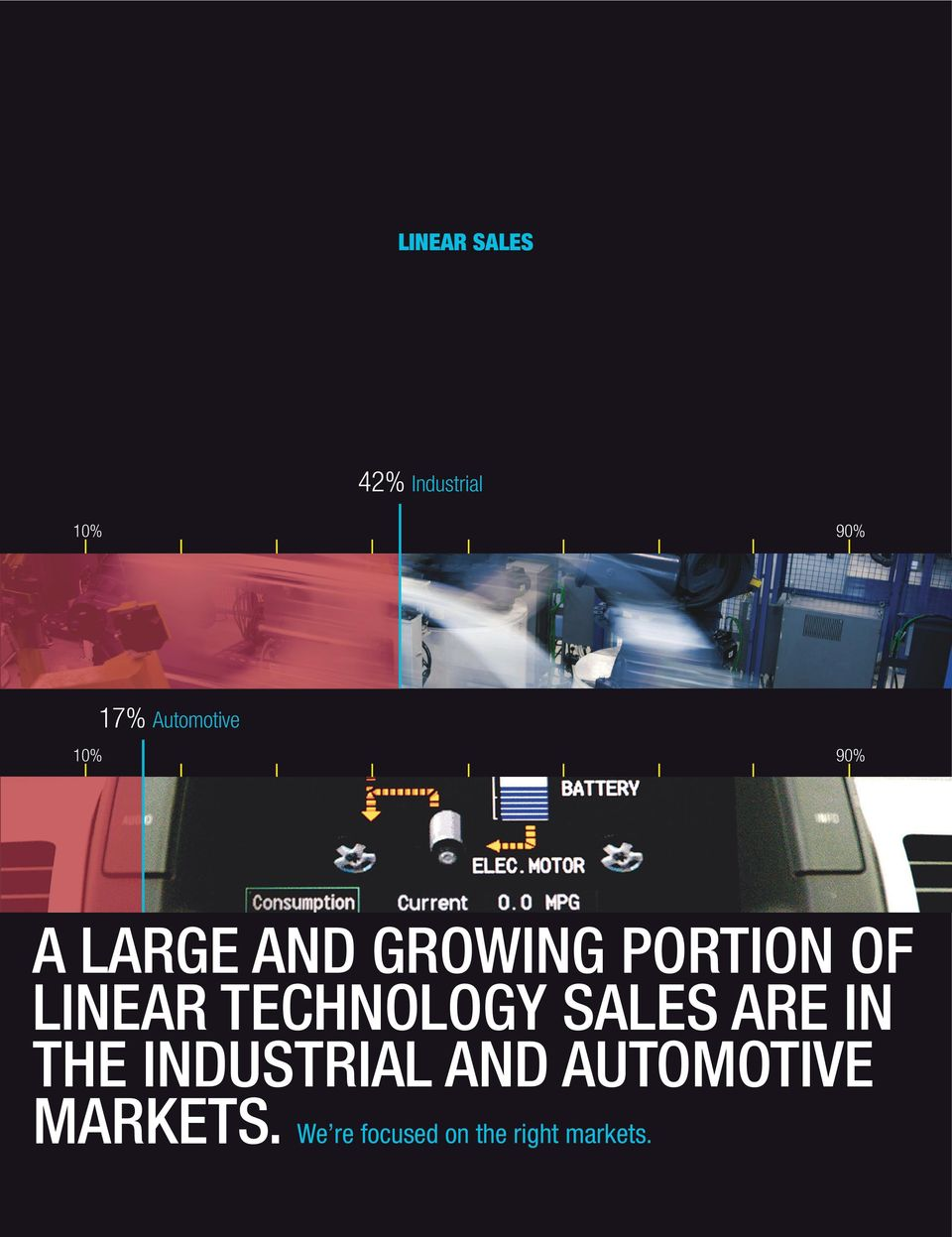 OF LINEAR TECHNOLOGY SALES ARE IN THE INDUSTRIAL
