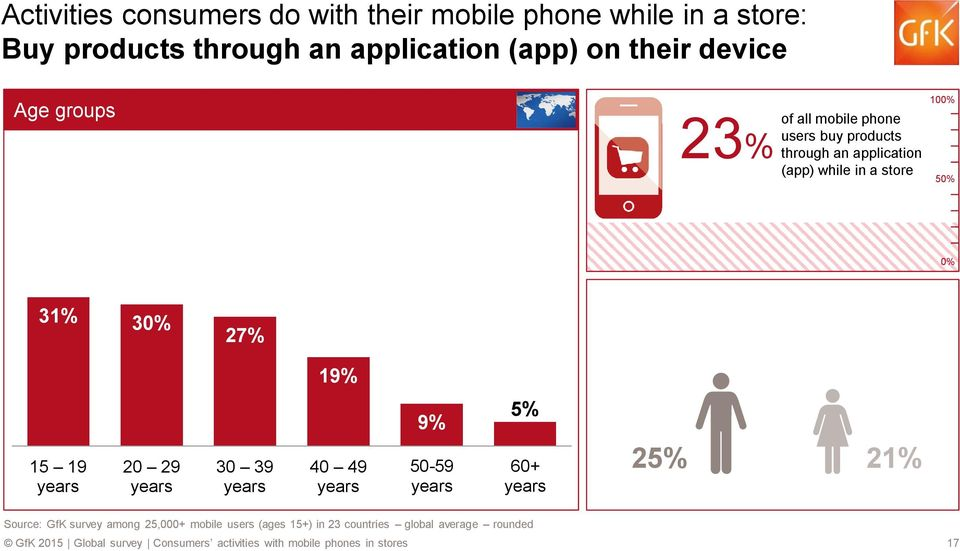 application 23% (app) while in a store 10 31% 3 27% 19% 9% 5% 50-59 25% 21% Source:
