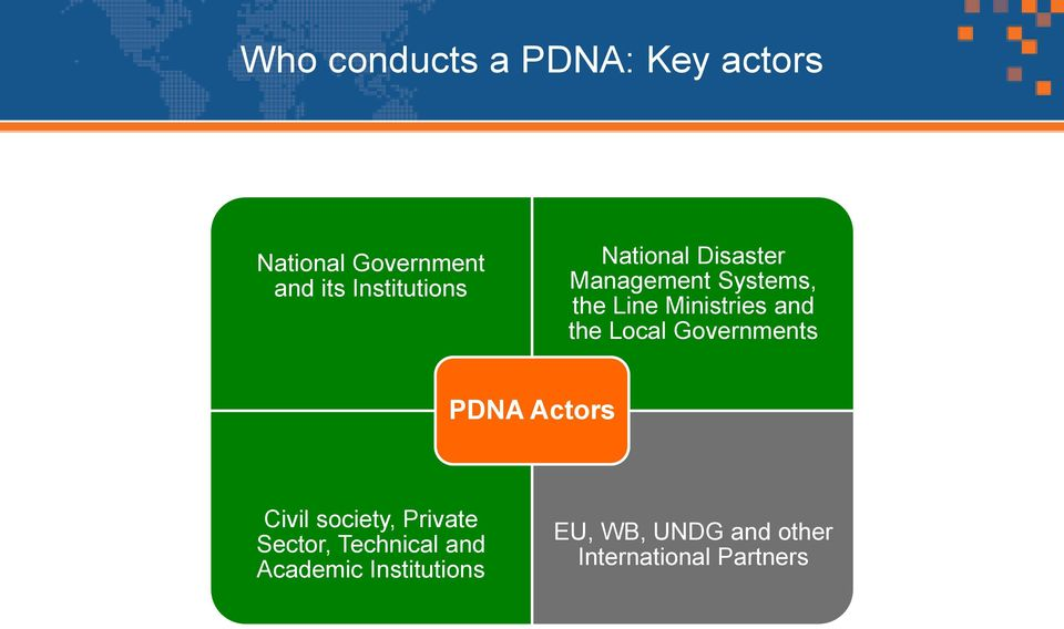 and the Local Governments PDNA Actors Civil society, Private Sector,