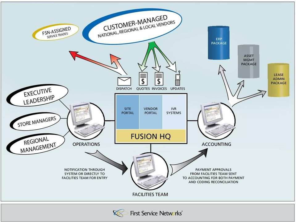 ADMIN PACKAGE REGIONAL MANAGEMENT OPERATIONS FUSION HQ ACCOUNTING NOTIFICATION THROUGH SYSTEM OR DIRECTLY TO FACILITIES