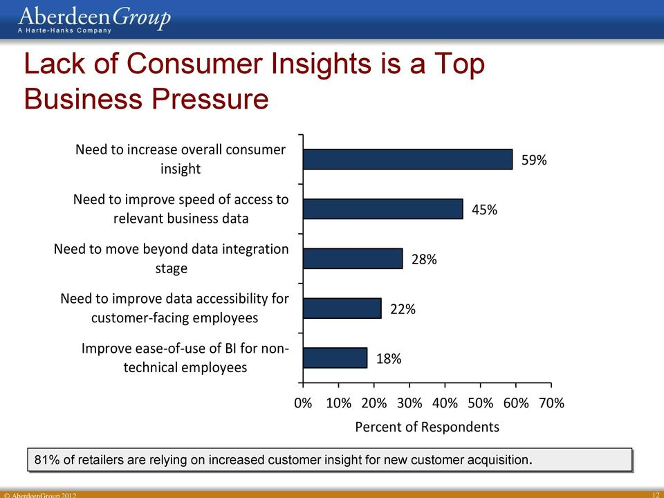 accessibility for customer-facing employees Improve ease-of-use of BI for nontechnical employees 18% 22% 28% 0% 10% 20%