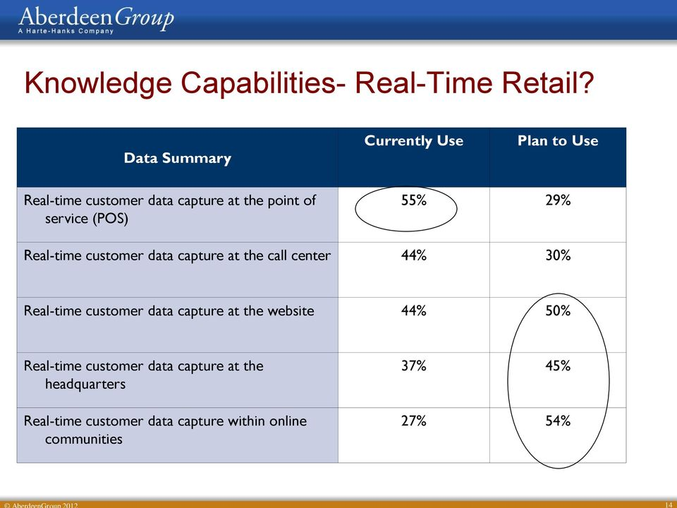 (POS) 55% 29% Real-time customer data capture at the call center 44% 30% Real-time customer data