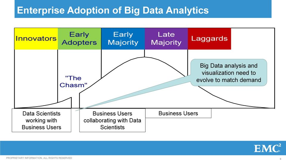 demand Data Scientists working with Business Users Technology Adoption Process Business