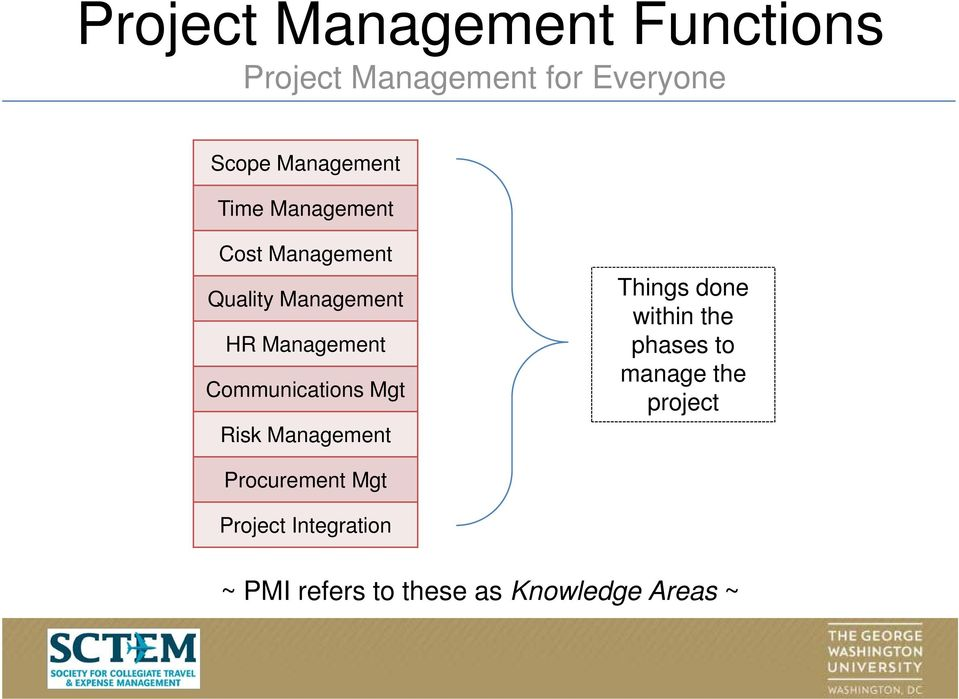 Management Things done within the phases to manage the project