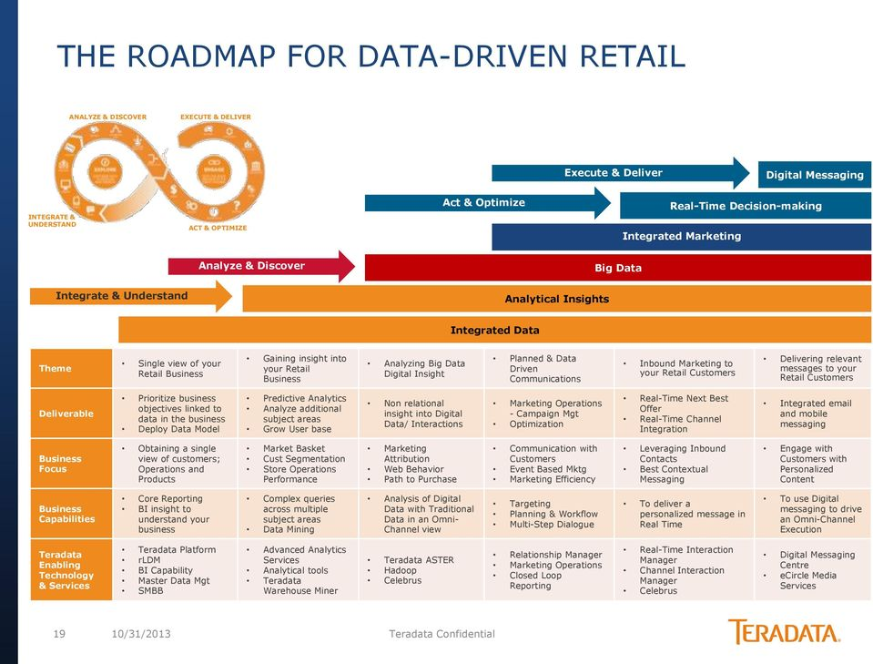 Digital Insight Planned & Data Driven Communications Inbound Marketing to your Retail Customers Delivering relevant messages to your Retail Customers Deliverable Prioritize business objectives linked