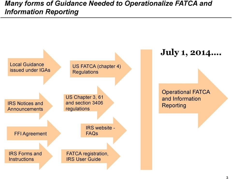 Announcements US Chapter 3, 61 and section 3406 regulations Operational FATCA and Information