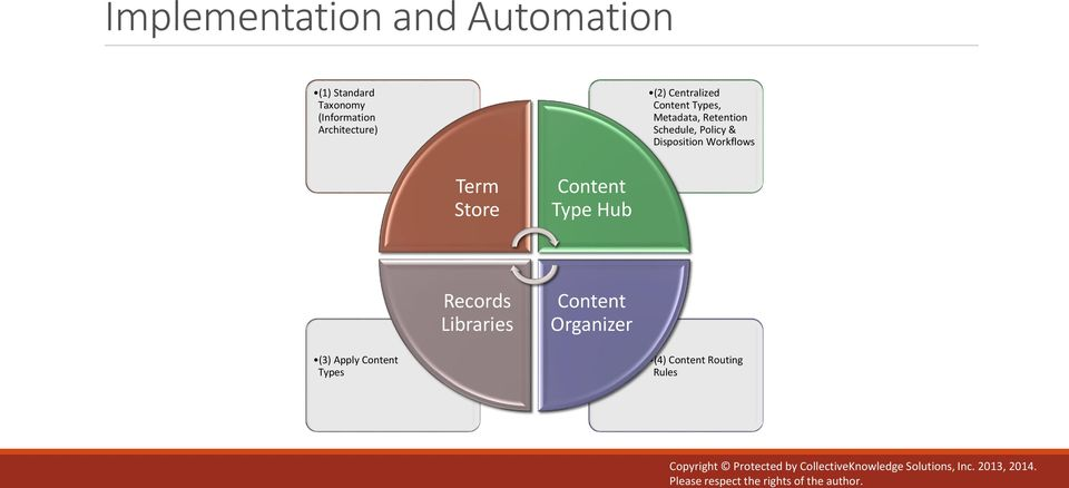 Disposition Workflows Term Store Content Type Hub Records Libraries Content