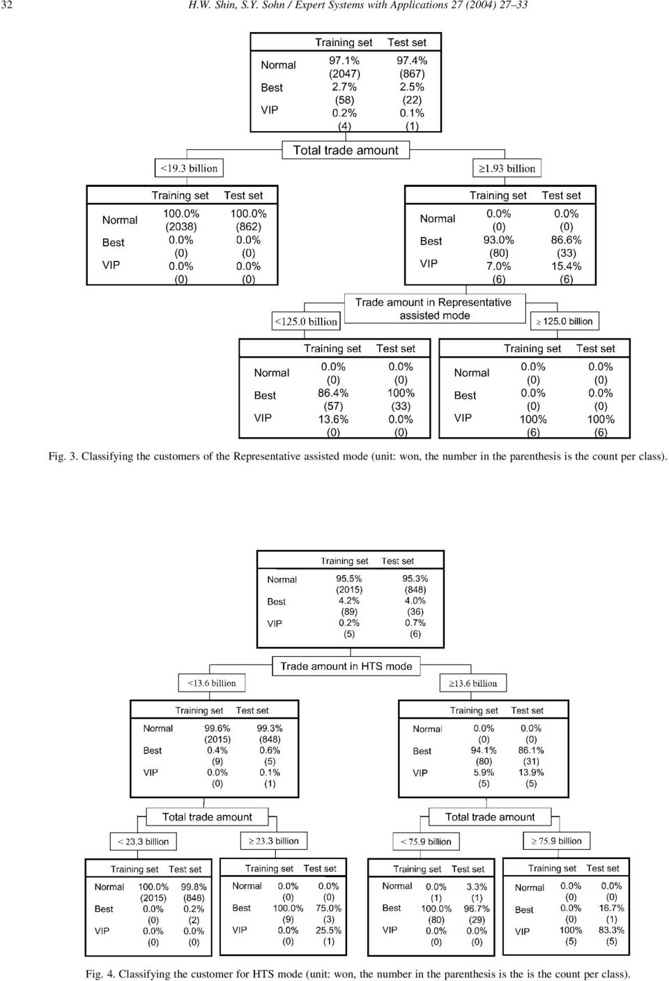 Classifying the customers of the Representative assisted mode (unit: won, the