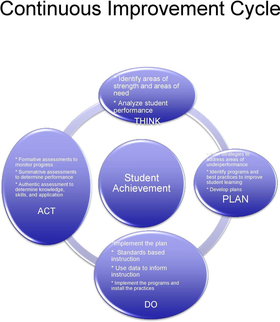 Student Achievement * Plan Strategies to address areas of underperformance * Identify programs and best practices to improve student learning *