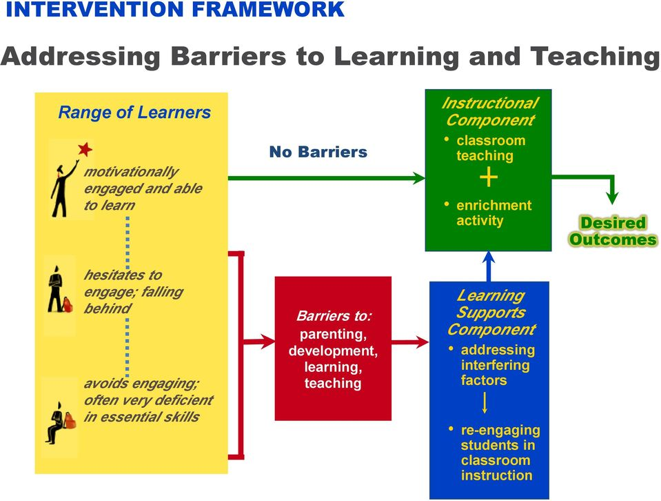 engage; falling behind avoids engaging; often very deficient in essential skills Barriers to: parenting, development,