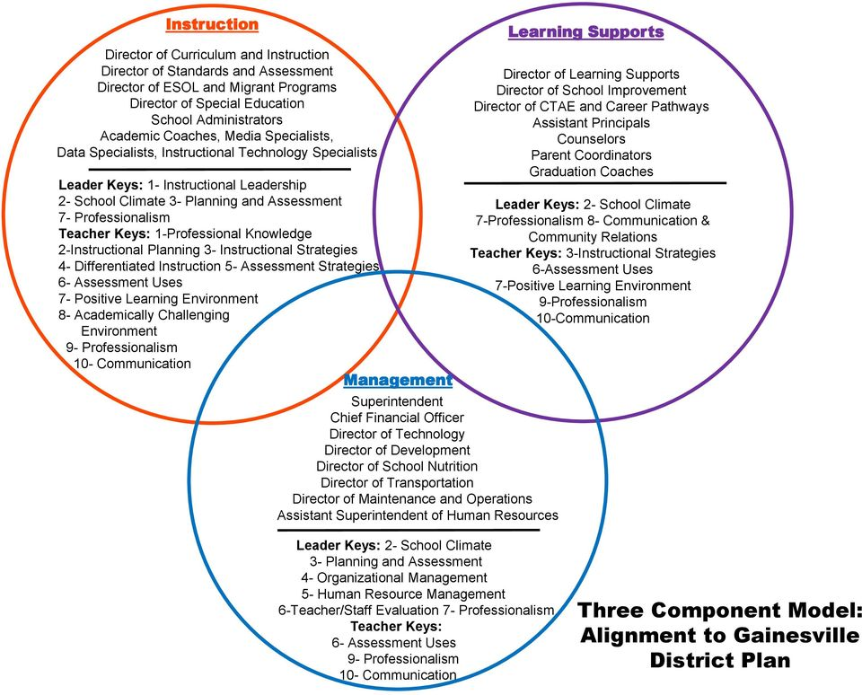 Knowledge 2-Instructional Planning 3- Instructional Strategies 4- Differentiated Instruction 5- Assessment Strategies 6- Assessment Uses 7- Positive Learning Environment 8- Academically Challenging