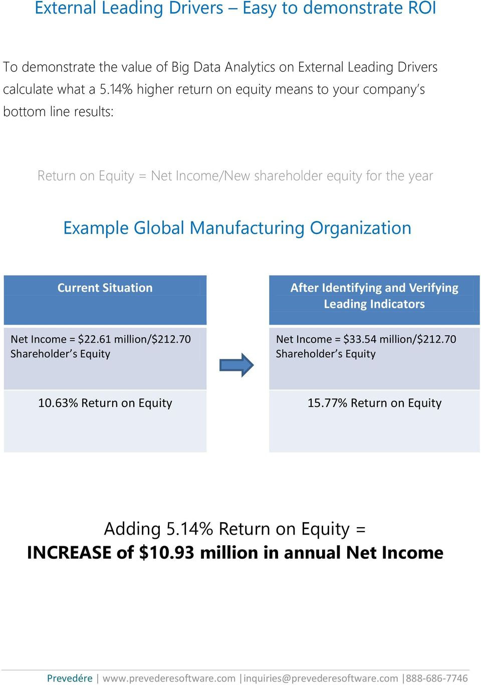 Manufacturing Organization Current Situation Net Income = $22.61 million/$212.