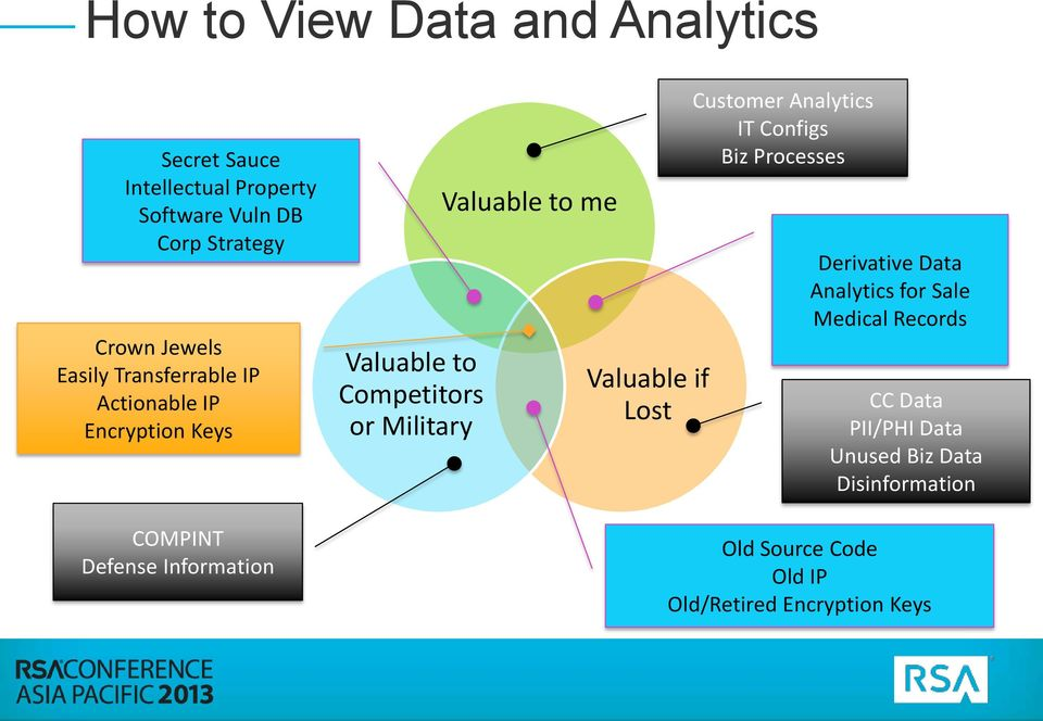 Military Valuable to me Valuable if Lost Customer Analytics IT Configs Biz Processes Derivative Data Analytics for