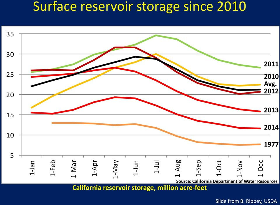 reservoir storage, million acre-feet 2011 2010 Avg.