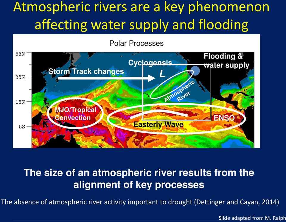 The size of an atmospheric river results from the alignment of key processes The absence of