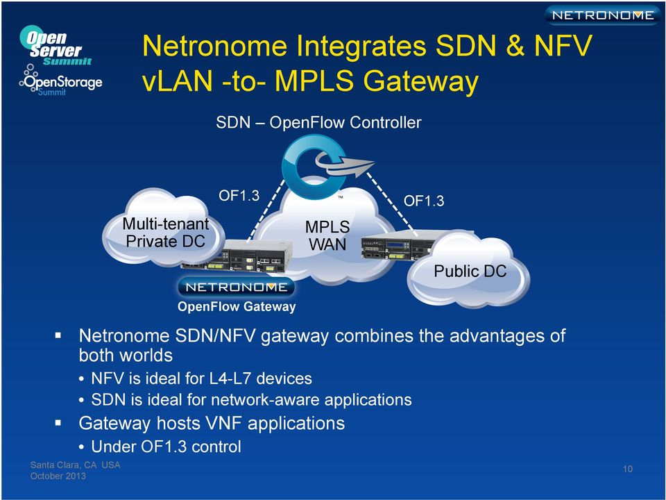 3 Public DC OpenFlow Gateway October 2013 Netronome SDN/NFV gateway combines the