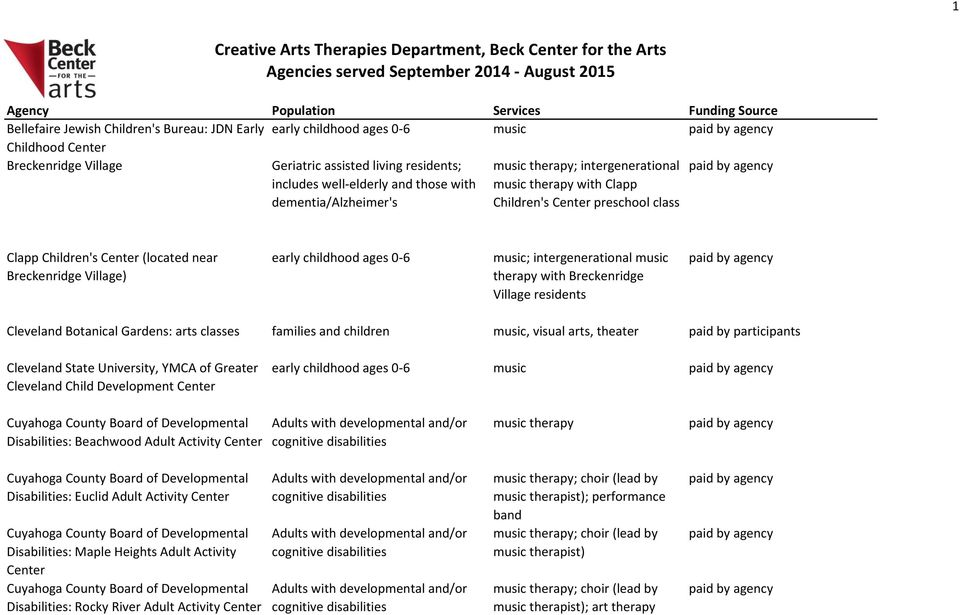 Cleveland Botanical Gardens: arts classes families and children music, visual arts, theater Cleveland State University, YMCA of Greater Cleveland Child Development Center early childhood ages 0-6