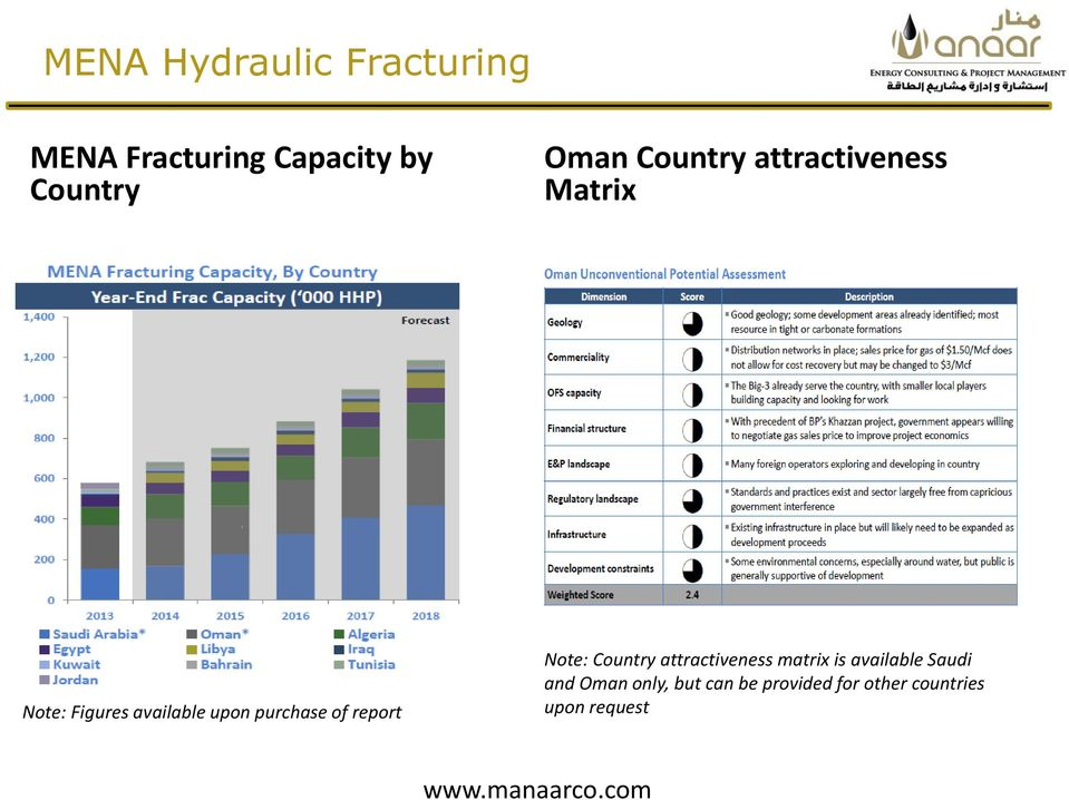 report Note: Country attractiveness matrix is available Saudi and Oman