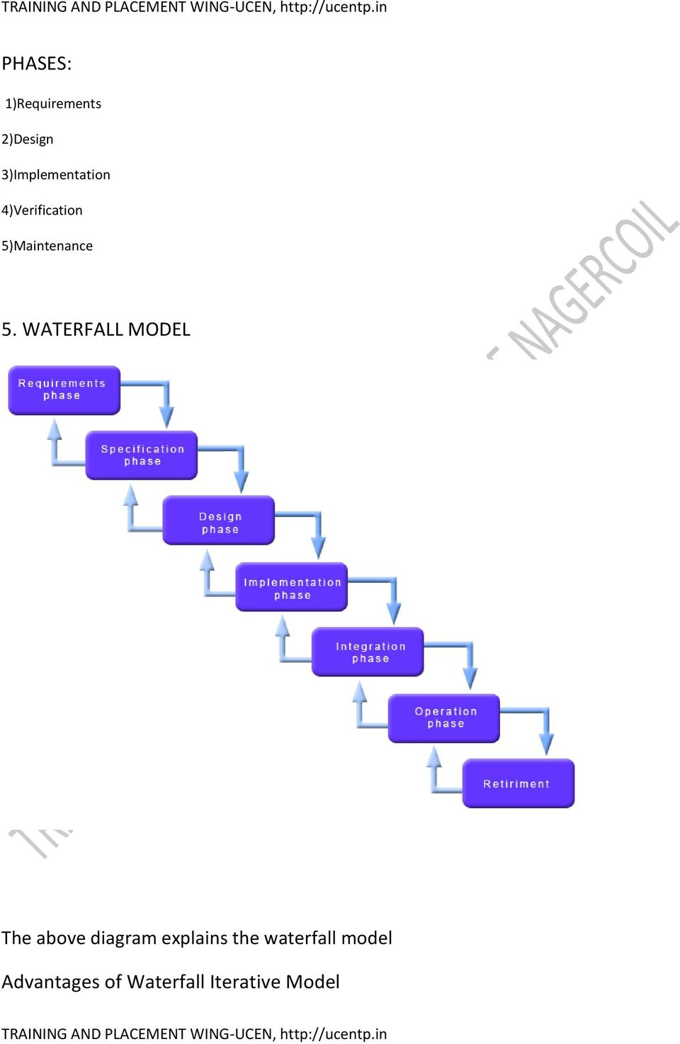 5. WATERFALL MODEL The above diagram explains